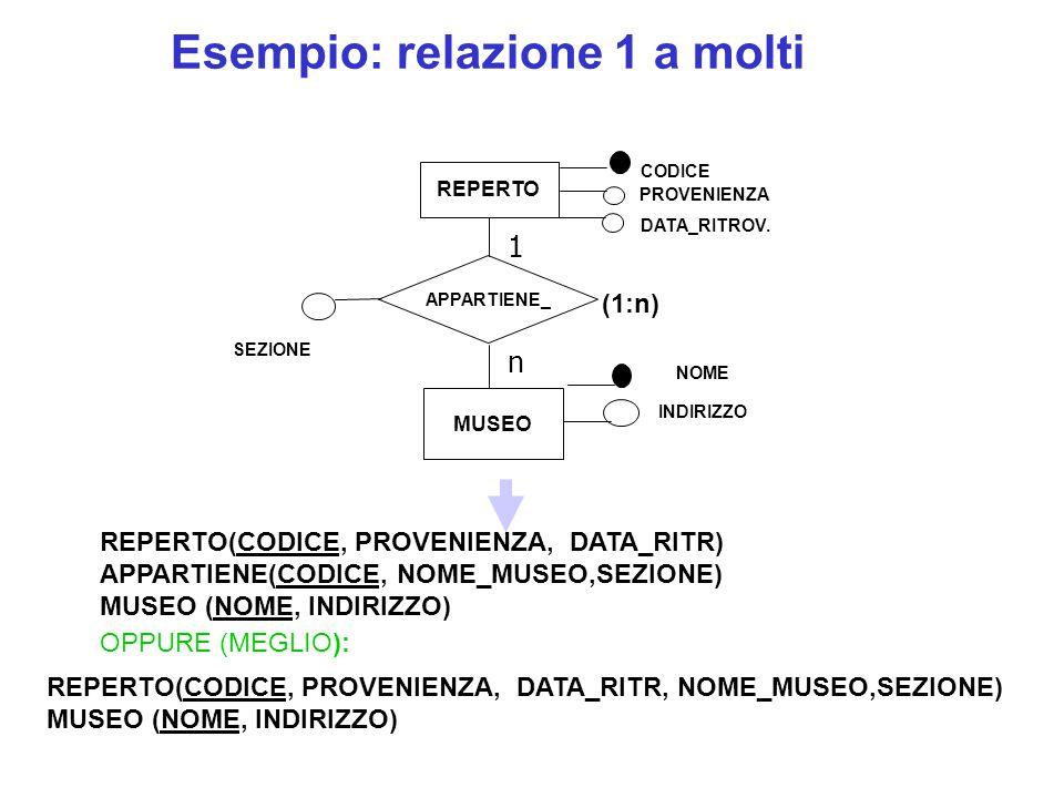 REPERTO MUSEO APPARTIENE_ (1:n) CODICE PROVENIENZA NOME SEZIONE INDIRIZZO REPERTO(CODICE, PROVENIENZA, DATA_RITR) APPARTIENE(CODICE, NOME_MUSEO,SEZIONE) MUSEO (NOME, INDIRIZZO) OPPURE (MEGLIO): Esempio: relazione 1 a molti 1 n DATA_RITROV.