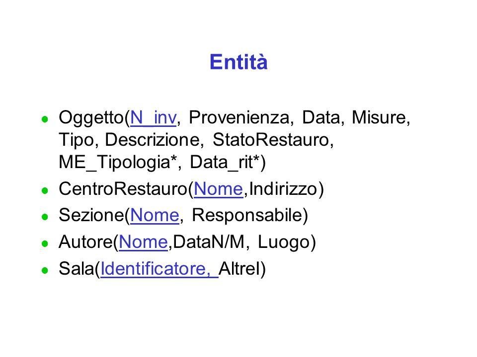 Entità l Oggetto(N_inv, Provenienza, Data, Misure, Tipo, Descrizione, StatoRestauro, ME_Tipologia*, Data_rit*) l CentroRestauro(Nome,Indirizzo) l Sezione(Nome, Responsabile) l Autore(Nome,DataN/M, Luogo) l Sala(Identificatore, AltreI)