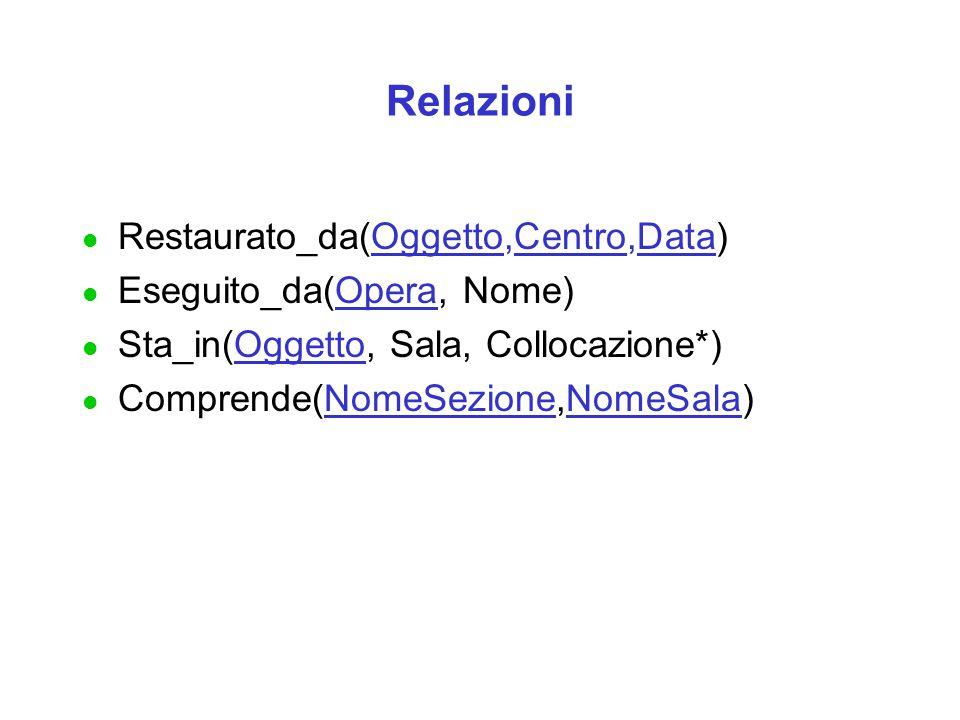 Relazioni l Restaurato_da(Oggetto,Centro,Data) l Eseguito_da(Opera, Nome) l Sta_in(Oggetto, Sala, Collocazione*) l Comprende(NomeSezione,NomeSala)