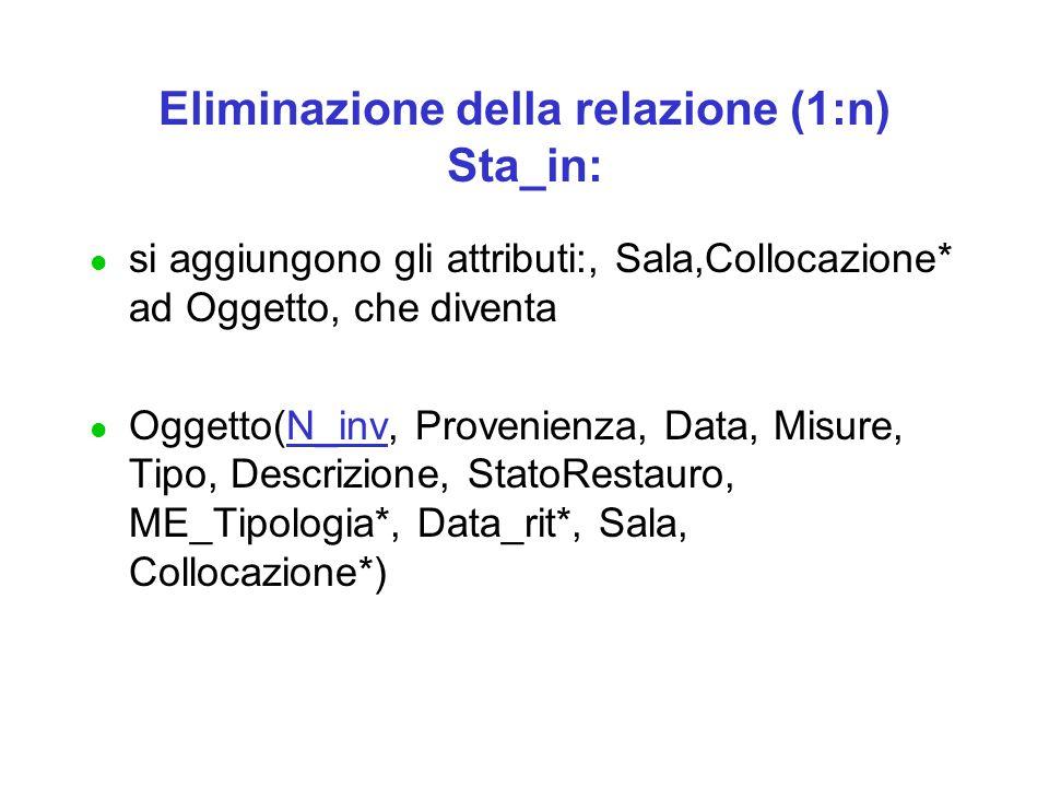 Eliminazione della relazione (1:n) Sta_in: l si aggiungono gli attributi:, Sala,Collocazione* ad Oggetto, che diventa l Oggetto(N_inv, Provenienza, Data, Misure, Tipo, Descrizione, StatoRestauro, ME_Tipologia*, Data_rit*, Sala, Collocazione*)