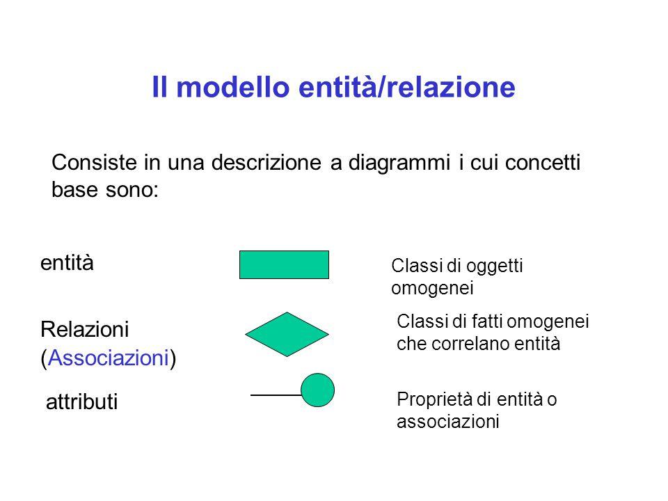 Il modello entità/relazione Consiste in una descrizione a diagrammi i cui concetti base sono: entità Relazioni (Associazioni) attributi Classi di oggetti omogenei Classi di fatti omogenei che correlano entità Proprietà di entità o associazioni