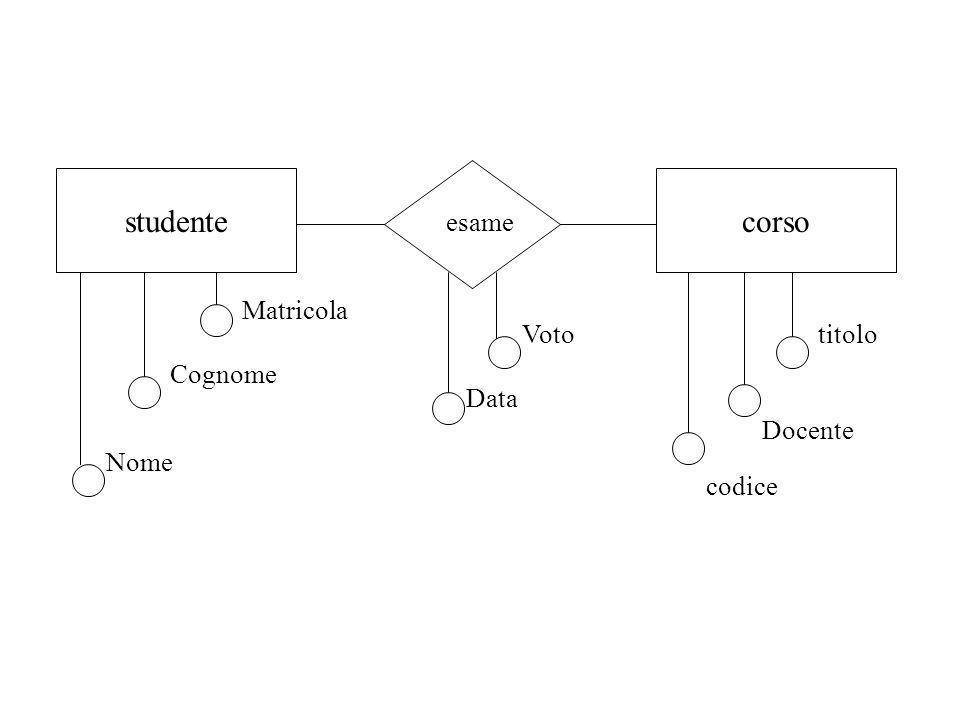 studente esame corso Nome Cognome Matricola codice Docente titoloVoto Data