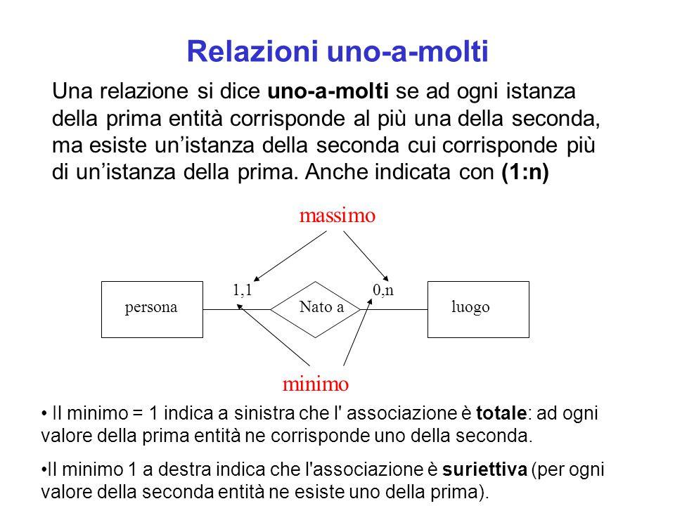 Relazioni uno-a-molti Una relazione si dice uno-a-molti se ad ogni istanza della prima entità corrisponde al più una della seconda, ma esiste un'istanza della seconda cui corrisponde più di un'istanza della prima.