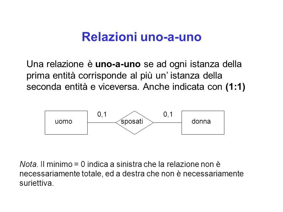 Relazioni uno-a-uno 0,1 uomosposatidonna Una relazione è uno-a-uno se ad ogni istanza della prima entità corrisponde al più un' istanza della seconda entità e viceversa.