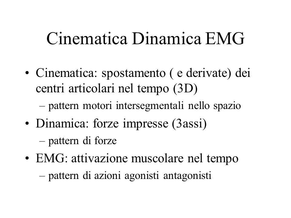 Cinematica Dinamica EMG Cinematica: spostamento ( e derivate) dei centri articolari nel tempo (3D) –pattern motori intersegmentali nello spazio Dinamica: forze impresse (3assi) –pattern di forze EMG: attivazione muscolare nel tempo –pattern di azioni agonisti antagonisti