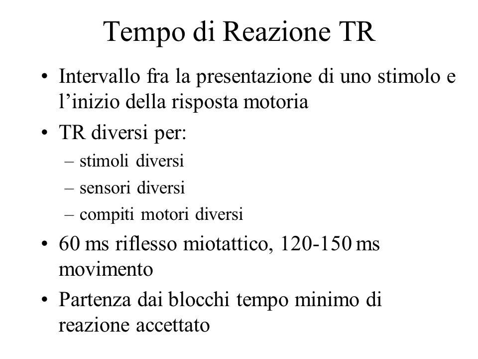 Tempo di Reazione TR Intervallo fra la presentazione di uno stimolo e l'inizio della risposta motoria TR diversi per: –stimoli diversi –sensori diversi –compiti motori diversi 60 ms riflesso miotattico, 120-150 ms movimento Partenza dai blocchi tempo minimo di reazione accettato