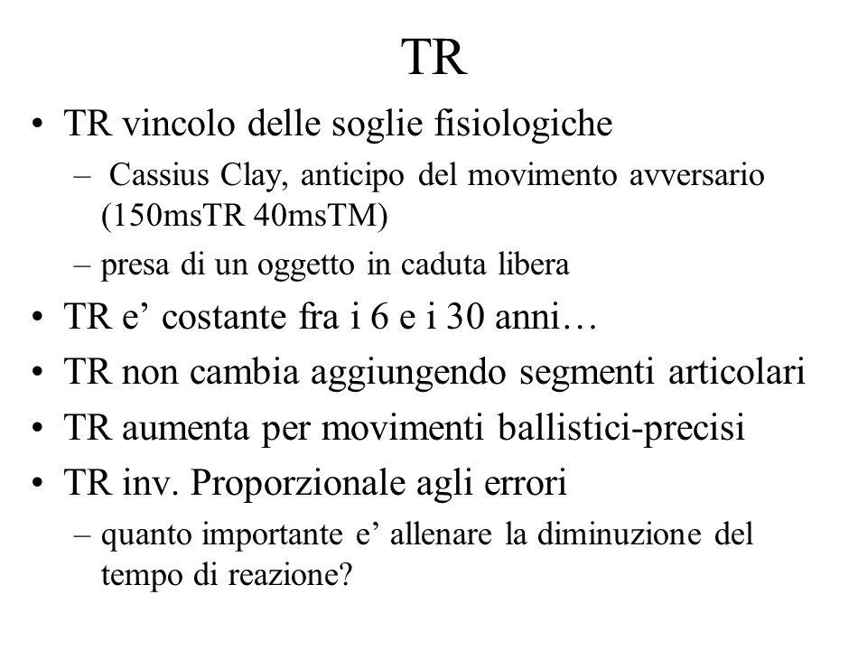 TR TR vincolo delle soglie fisiologiche – Cassius Clay, anticipo del movimento avversario (150msTR 40msTM) –presa di un oggetto in caduta libera TR e'