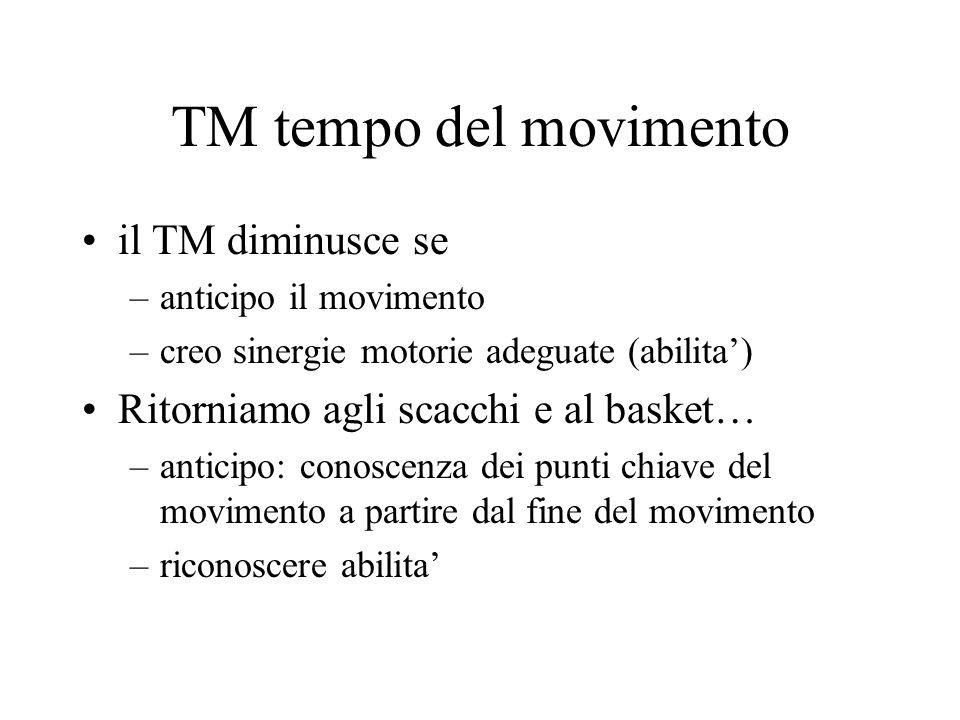 TM tempo del movimento il TM diminusce se –anticipo il movimento –creo sinergie motorie adeguate (abilita') Ritorniamo agli scacchi e al basket… –anticipo: conoscenza dei punti chiave del movimento a partire dal fine del movimento –riconoscere abilita'