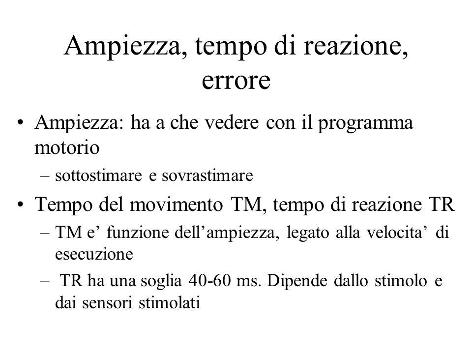Ampiezza, tempo di reazione, errore Ampiezza: ha a che vedere con il programma motorio –sottostimare e sovrastimare Tempo del movimento TM, tempo di reazione TR –TM e' funzione dell'ampiezza, legato alla velocita' di esecuzione – TR ha una soglia 40-60 ms.