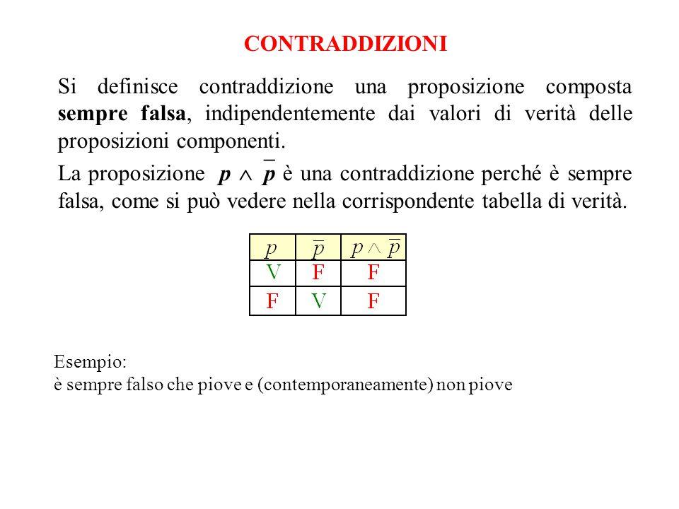 CONTRADDIZIONI Si definisce contraddizione una proposizione composta sempre falsa, indipendentemente dai valori di verità delle proposizioni component