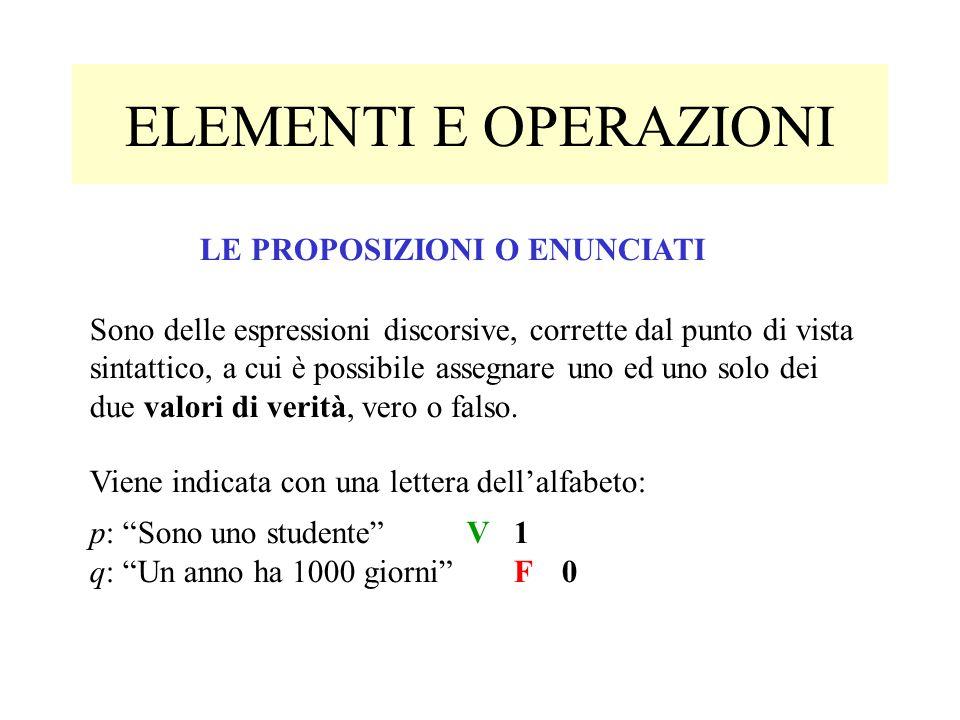 """ELEMENTI E OPERAZIONI Viene indicata con una lettera dell'alfabeto: p: """"Sono uno studente""""V1 q: """"Un anno ha 1000 giorni""""F0 LE PROPOSIZIONI O ENUNCIATI"""