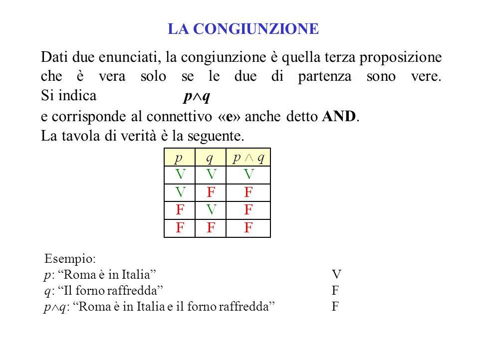 """Esempio: p: """"Roma è in Italia""""V q: """"Il forno raffredda""""F p  q: """"Roma è in Italia e il forno raffredda""""F Dati due enunciati, la congiunzione è quella"""