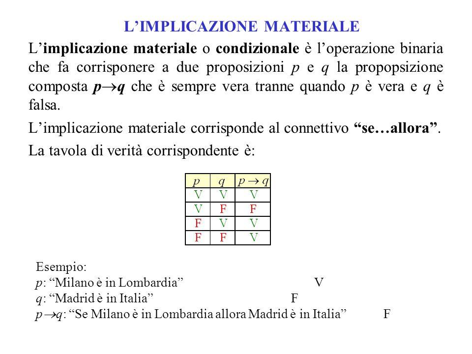 LA DOPPIA IMPLICAZIONE La doppia implicazione materiale o bicondizionale è l'operazione binaria che fa corrispondere a due proposizioni p e q la proposizone composta p  q che è vera quando p e q sono entrambe vere o entrambe false.