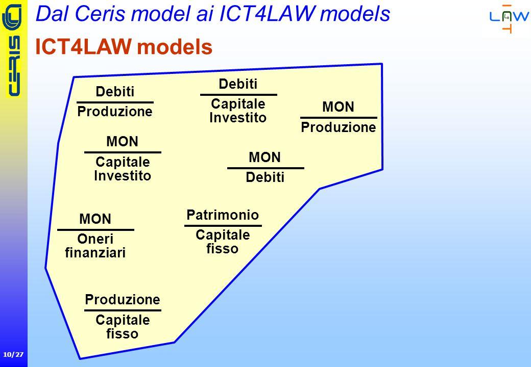 10/27 Dal Ceris model ai ICT4LAW models Debiti Produzione Debiti Capitale Investito MON Produzione Capitale fisso MON Capitale Investito MON Debiti Patrimonio Capitale fisso MON Oneri finanziari ICT4LAW models