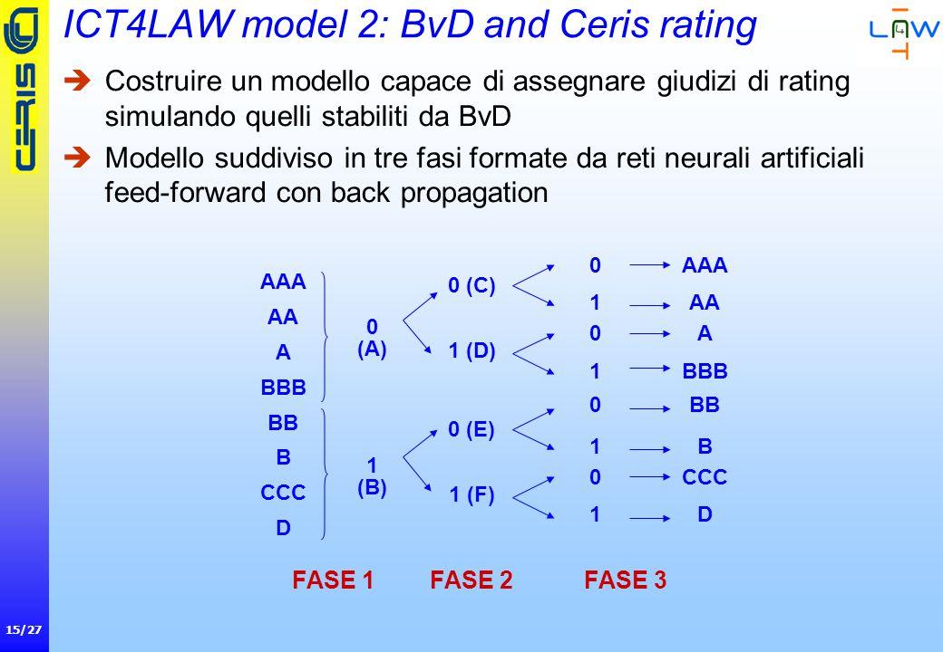 15/27 ICT4LAW model 2: BvD and Ceris rating  Costruire un modello capace di assegnare giudizi di rating simulando quelli stabiliti da BvD  Modello suddiviso in tre fasi formate da reti neurali artificiali feed-forward con back propagation AAA AA A BBB BB B CCC D 0 (A) 1 (B) FASE 1 0 (C) 1 (D) 0 (E) 1 (F) FASE 2 0 1 0 1 0 1 0 1 AAA AA A BBB BB B CCC D FASE 3