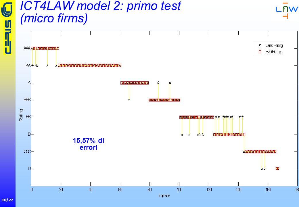 16/27 ICT4LAW model 2: primo test (micro firms) 15,57% di errori