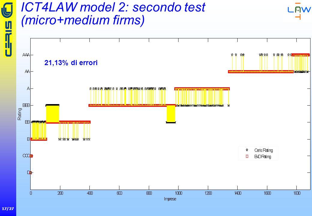 17/27 ICT4LAW model 2: secondo test (micro+medium firms) 21,13% di errori