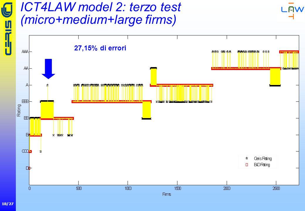 18/27 ICT4LAW model 2: terzo test (micro+medium+large firms) 27,15% di errori