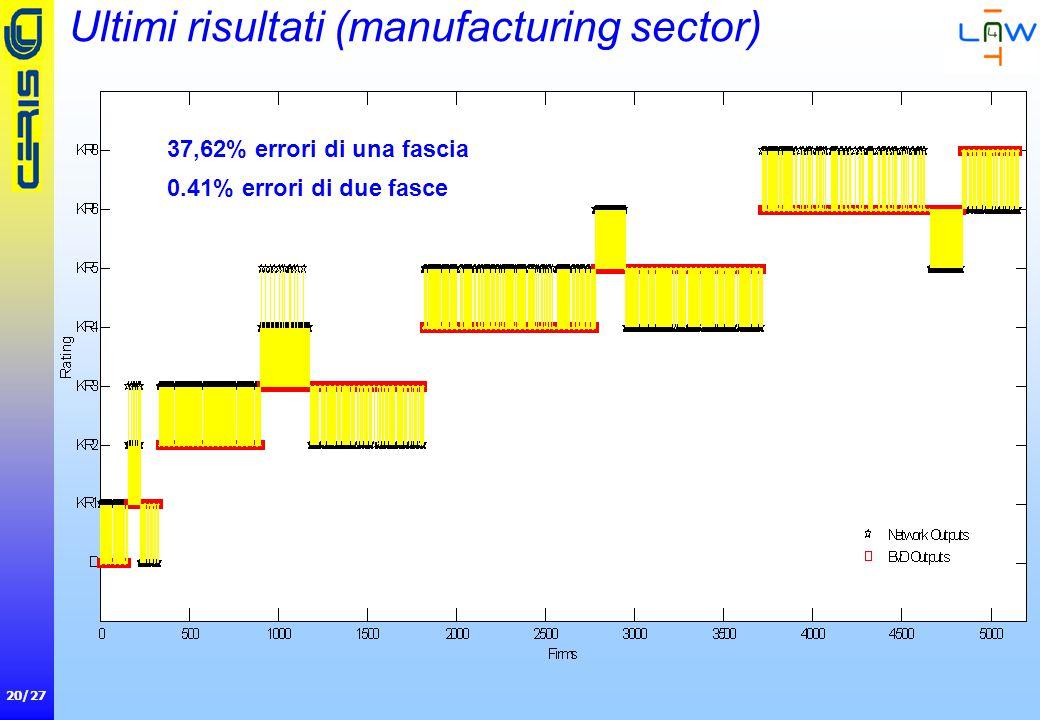 20/27 Ultimi risultati (manufacturing sector) 37,62% errori di una fascia 0.41% errori di due fasce