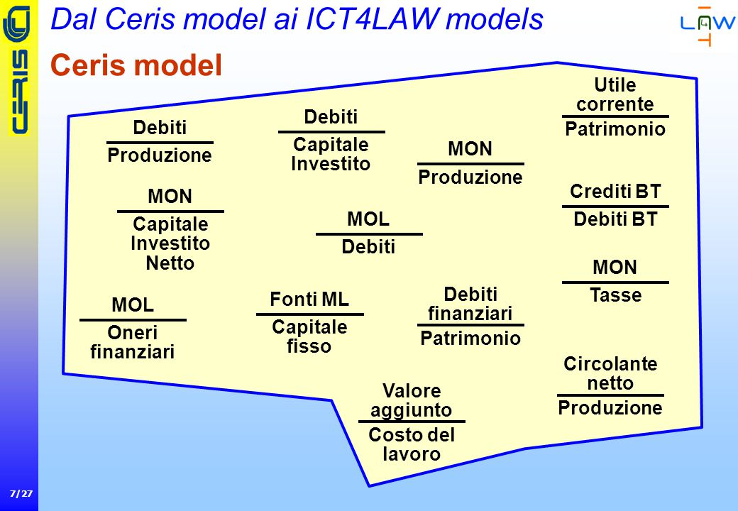 18/27 ICT4LAW model 2: terzo test (micro+medium+large firms) 27,15% di errori