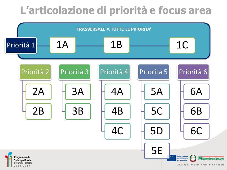 TRASVERSALE A TUTTE LE PRIORITA' 10 L'articolazione di priorità e focus area Priorità 1 1C1A1B