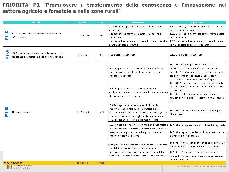 """15 PRIORITA' P1 """"Promuovere il trasferimento della conoscenza e l'innovazione nel settore agricolo e forestale e nelle zone rurali"""""""