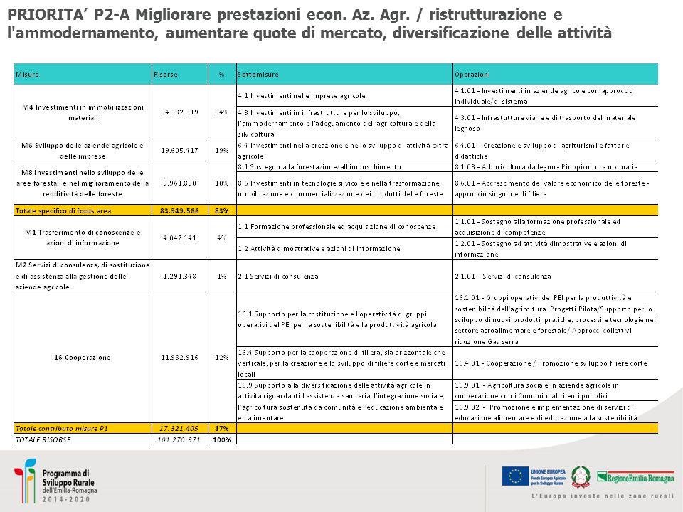 PRIORITA' P2-A Migliorare prestazioni econ. Az. Agr. / ristrutturazione e l'ammodernamento, aumentare quote di mercato, diversificazione delle attivit