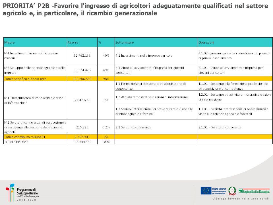 PRIORITA' P2B -Favorire l'ingresso di agricoltori adeguatamente qualificati nel settore agricolo e, in particolare, il ricambio generazionale