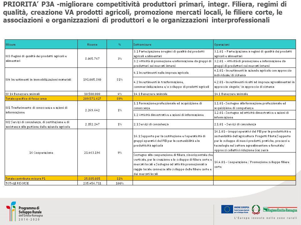 PRIORITA' P3A -migliorare competitività produttori primari, integr. Filiera, regimi di qualità, creazione VA prodotti agricoli, promozione mercati loc