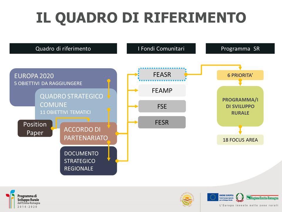 33 Risorse e output previsti sviluppo locale