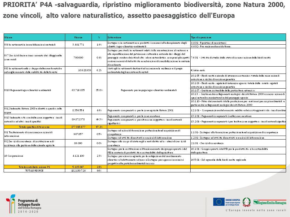 PRIORITA' P4A -salvaguardia, ripristino miglioramento biodiversità, zone Natura 2000, zone vincoli, alto valore naturalistico, assetto paesaggistico d
