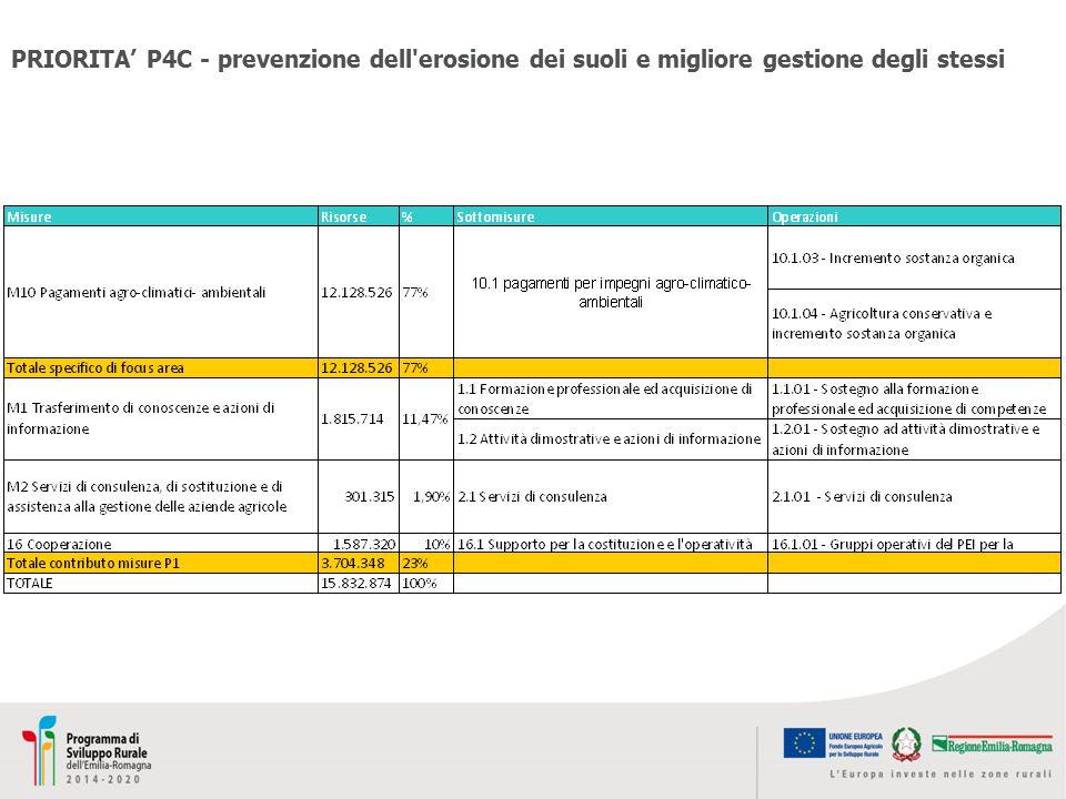 PRIORITA' P4C - prevenzione dell'erosione dei suoli e migliore gestione degli stessi
