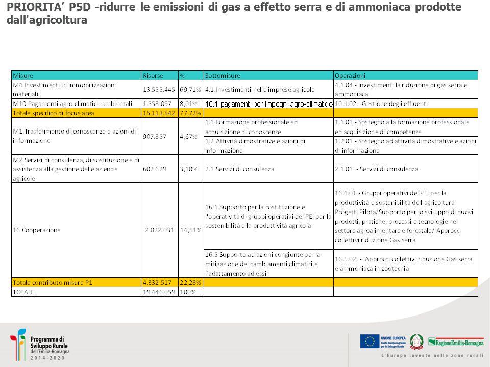 PRIORITA' P5D -ridurre le emissioni di gas a effetto serra e di ammoniaca prodotte dall'agricoltura
