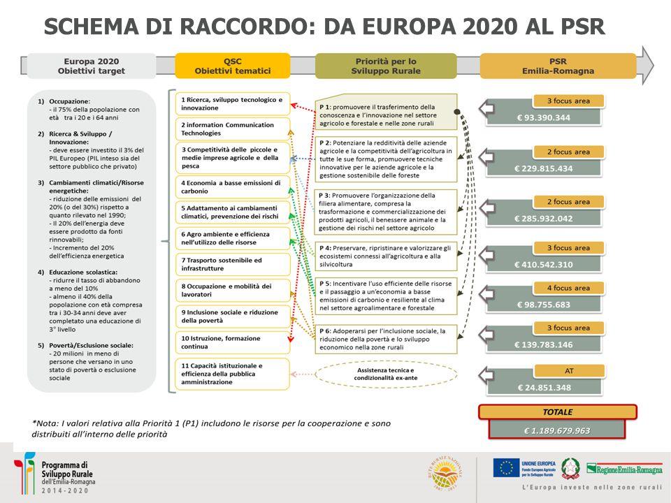 PRIORITA' P5C - favorire l approvvigionamento e l utilizzo di fonti di energia rinnovabili, sottoprodotti, materiali di scarto, residui e altre materie grezze non alimentari ai fini della bioeconomia