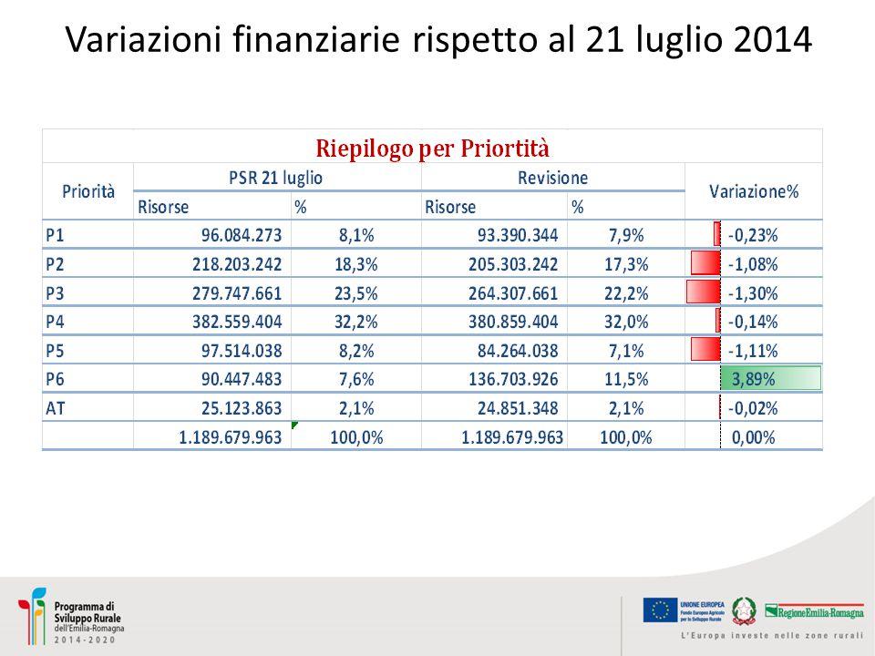 Variazioni finanziarie rispetto al 21 luglio 2014