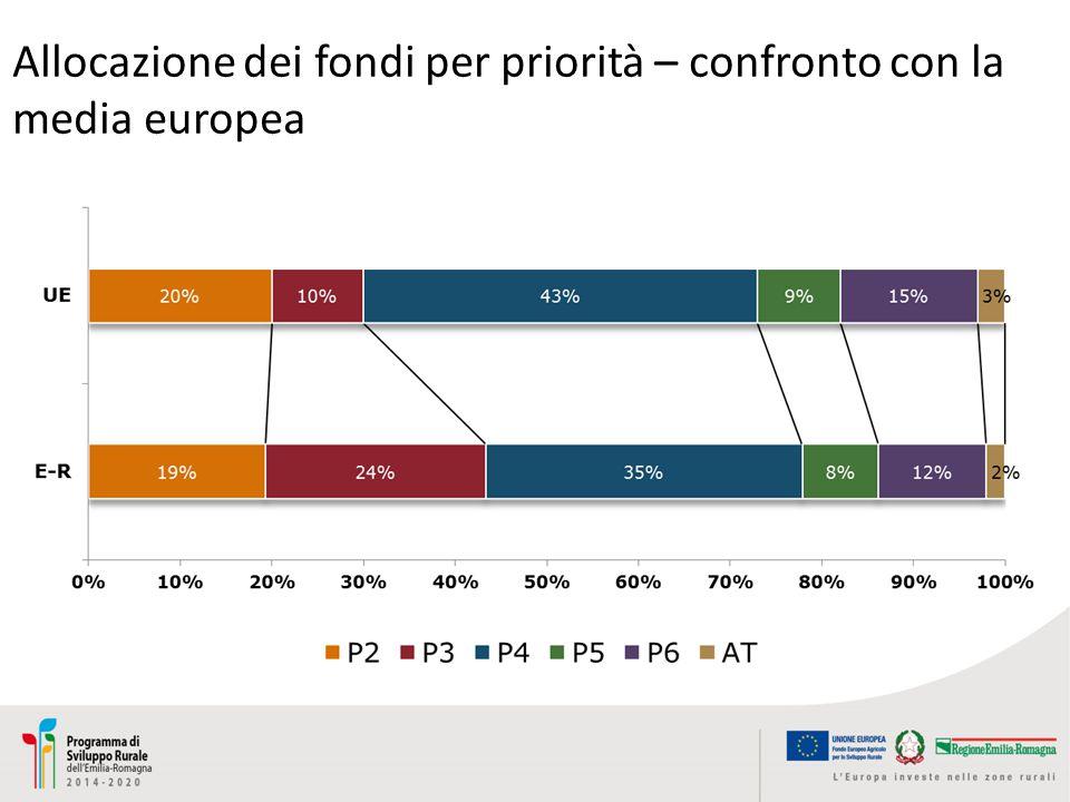 Allocazione dei fondi per priorità – confronto con la media europea