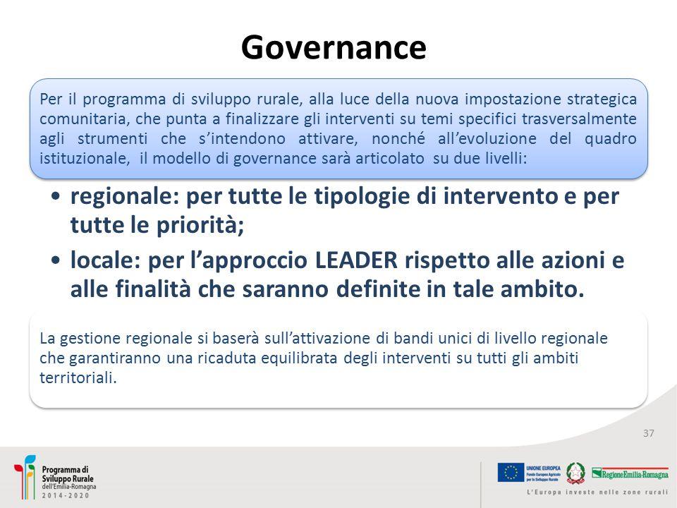 Governance 37