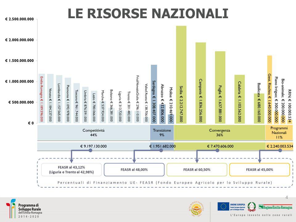 LE NUOVE RISORSE Dotazione Regionale 2014-2020 rispetto al programma 2007/2013: