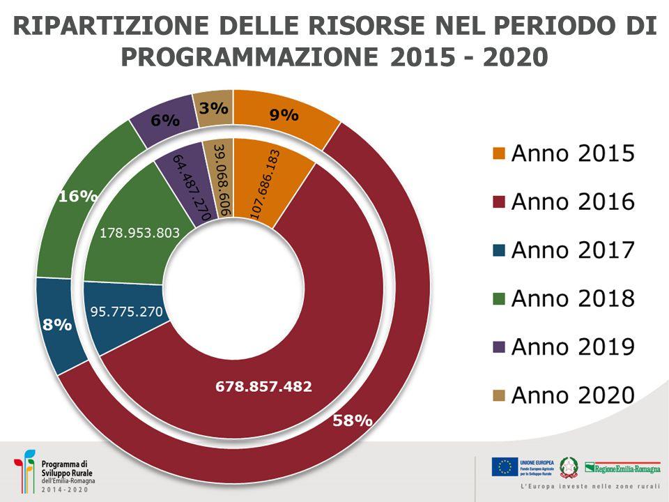 RIPARTIZIONE DELLE RISORSE NEL PERIODO DI PROGRAMMAZIONE 2015 - 2020