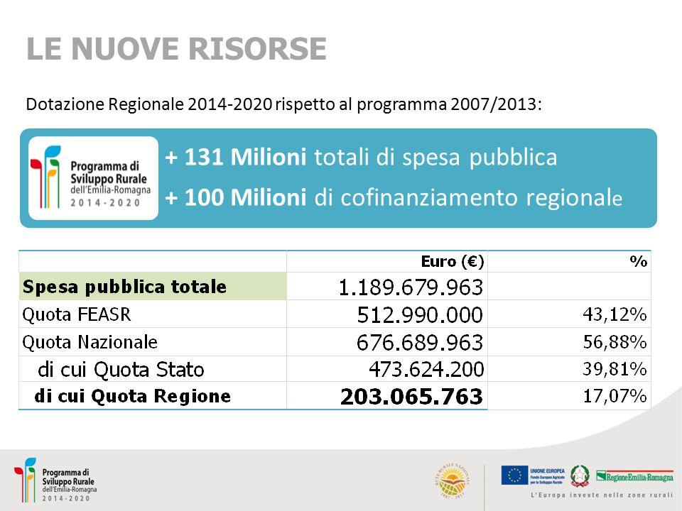 Allocazione dei fondi per misura – confronto con la media europea 44% 40%