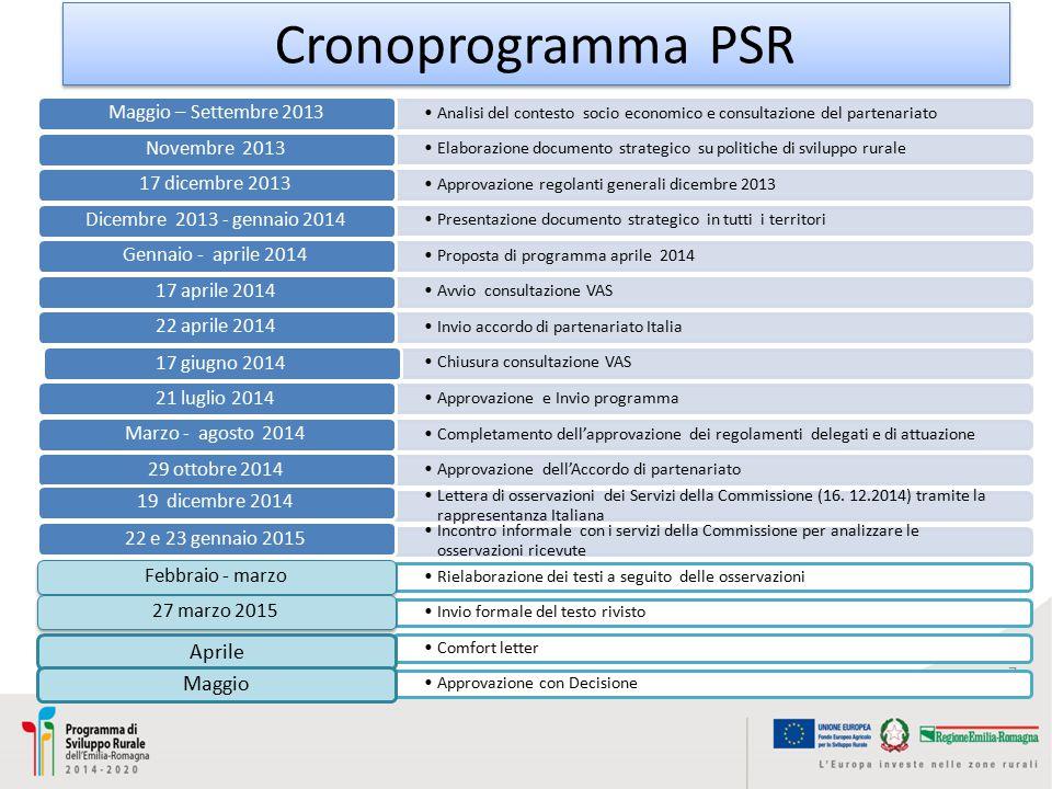 Cronoprogramma PSR 7