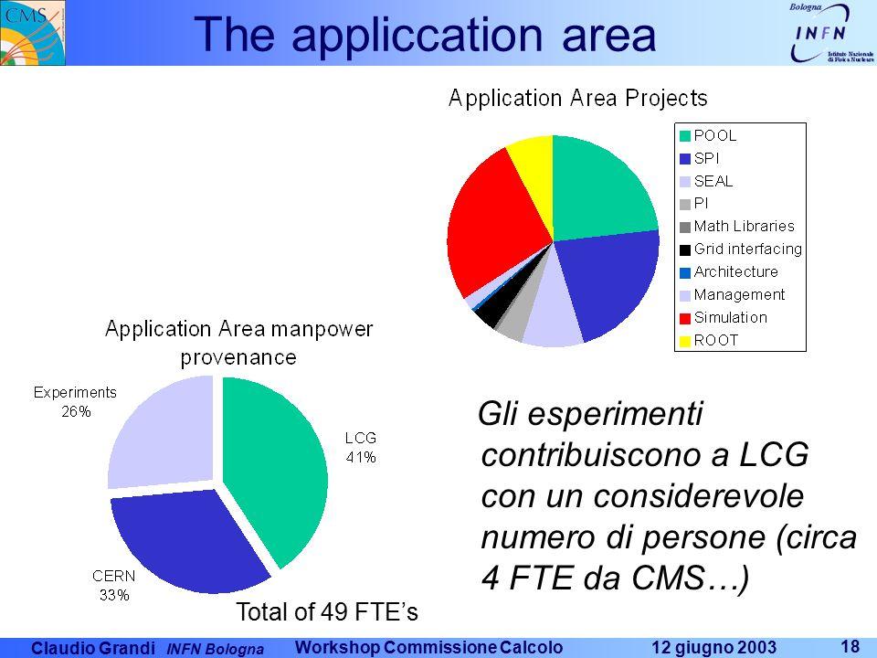Claudio Grandi INFN Bologna 12 giugno 2003 Workshop Commissione Calcolo 18 The appliccation area Gli esperimenti contribuiscono a LCG con un considerevole numero di persone (circa 4 FTE da CMS…) Total of 49 FTE's