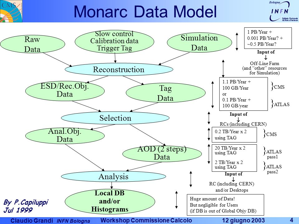 Claudio Grandi INFN Bologna 12 giugno 2003 Workshop Commissione Calcolo 4 Monarc Data Model Raw Data Slow control Calibration data Trigger Tag Simulation Data Reconstruction ESD/Rec.Obj.