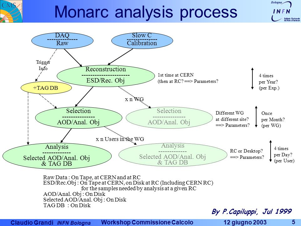Claudio Grandi INFN Bologna 12 giugno 2003 Workshop Commissione Calcolo 6 Modello di computing: Monarc –Il Modello di Computing e' basato su due pilastri: Le risorse hardware (incluso il Network), software e programming non possono essere basate solo e principalmente al CERN.