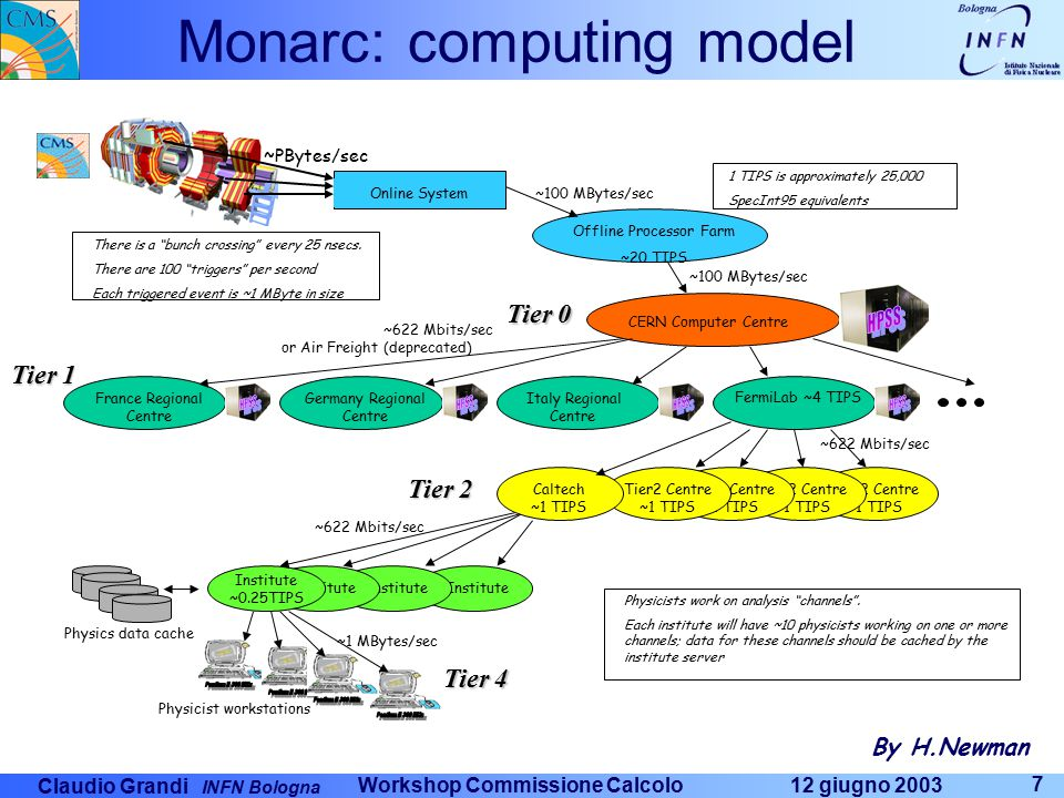 Claudio Grandi INFN Bologna 12 giugno 2003 Workshop Commissione Calcolo 7 Monarc: computing model Tier2 Centre ~1 TIPS Online System Offline Processor Farm ~20 TIPS CERN Computer Centre FermiLab ~4 TIPS France Regional Centre Italy Regional Centre Germany Regional Centre Institute Institute ~0.25TIPS Physicist workstations ~100 MBytes/sec ~622 Mbits/sec ~1 MBytes/sec There is a bunch crossing every 25 nsecs.
