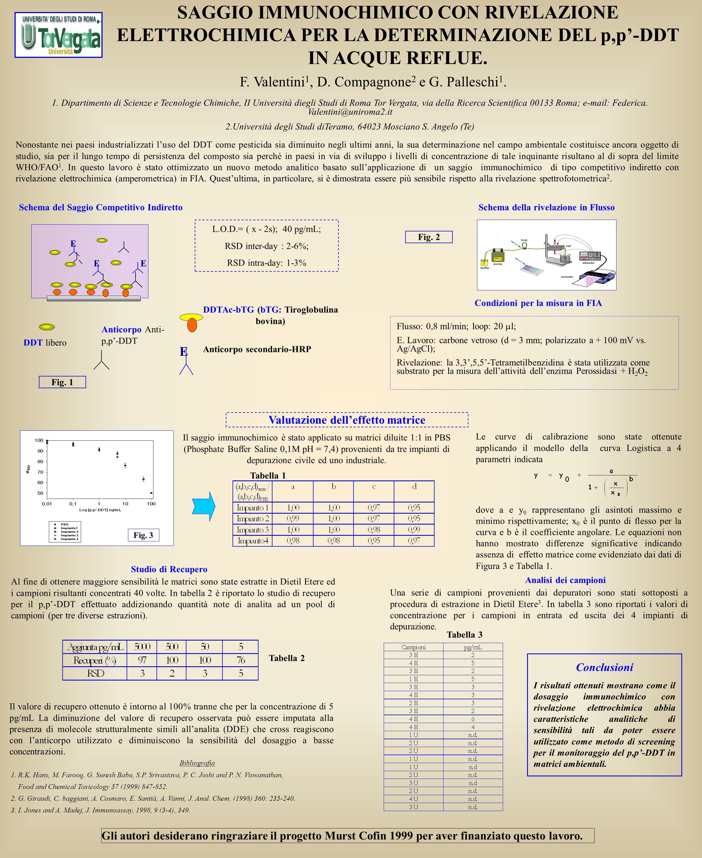 SAGGIO IMMUNOCHIMICO CON RIVELAZIONE ELETTROCHIMICA PER LA DETERMINAZIONE DEL p,p'-DDT IN ACQUE REFLUE. Schema della rivelazione in Flusso DDTAc-bTG (