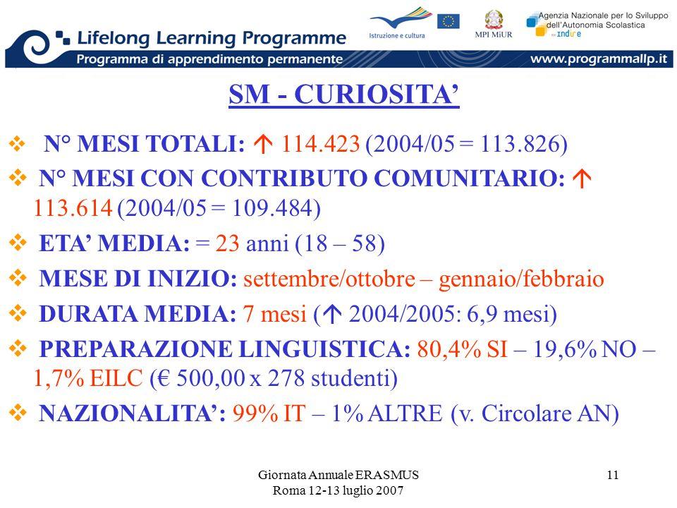 Giornata Annuale ERASMUS Roma 12-13 luglio 2007 11 SM - CURIOSITA'  N° MESI TOTALI:  114.423 (2004/05 = 113.826)  N° MESI CON CONTRIBUTO COMUNITARI