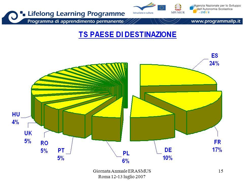 Giornata Annuale ERASMUS Roma 12-13 luglio 2007 15