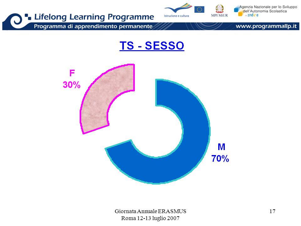 Giornata Annuale ERASMUS Roma 12-13 luglio 2007 17