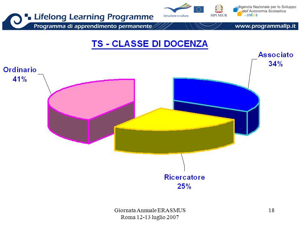 Giornata Annuale ERASMUS Roma 12-13 luglio 2007 18